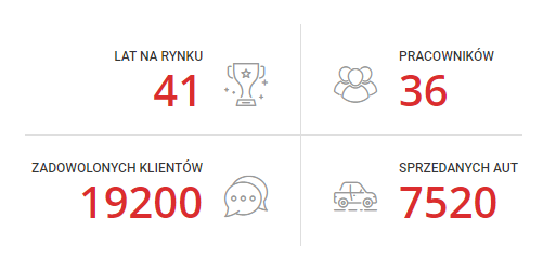 Auto Skaczkowski w liczbach